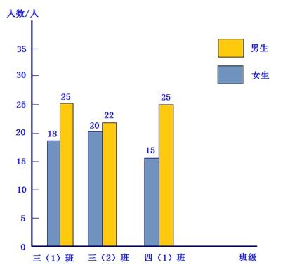 复式条形统计图 10