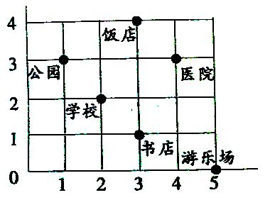 """看图,如果用数对(3,2)代表汉字""""是""""。(横向是3,纵向是2)。那么下面的数对所对应的汉字可以组成一句什么话?(2,1) (4,3) (1,4) (3,5) (4,2)"""
