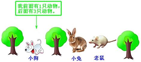 排队时,小狗前面有1只动物,后面有3只动物,这一队一共有