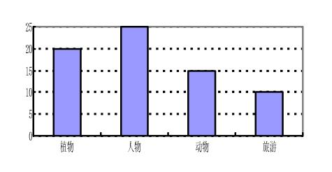 四(2)班同学对他们所喜欢的图书进行统计,下面是调查结果