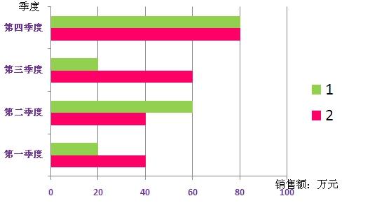 横向复式条形统计图(15)