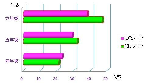 横向复式条形统计图 15