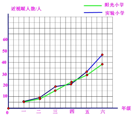 和实验小学学生近视人数统计图表 根据下表中的数