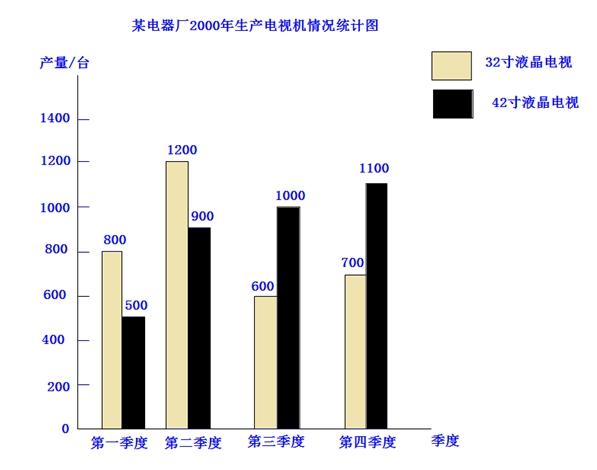 纵向复式条形统计图(15)图片